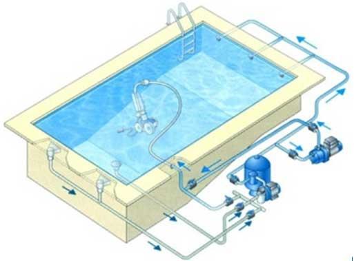 circuit tuyauterie d'un robot hydraulique