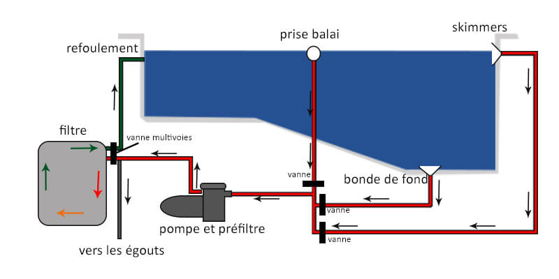 Schéma pompe de piscine